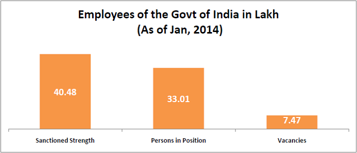 interesting-statistics-from-the-7th-pay-commission-report_employees-of-the-govt-of-india-in-lakh