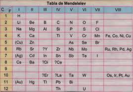Qumica tabla peridica de los elementos la tabla de mendeleiev atrajo definitivamente la atencin de todos los qumicos cuando fueron descubiertos los elementos que predijo y se demostr urtaz Images