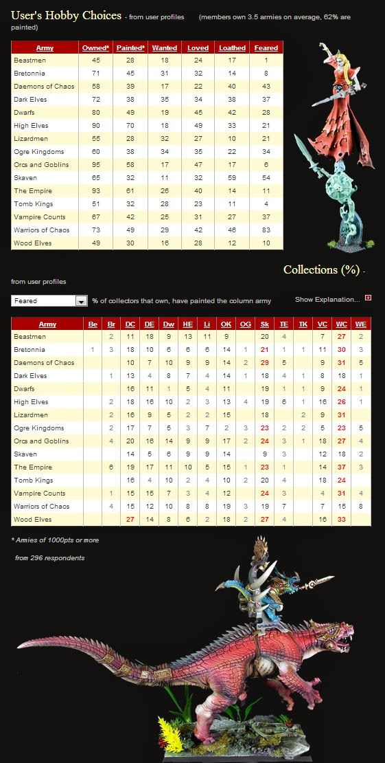 www.WFBattles.com Warhammer Collections