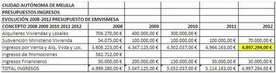 Presupuesto Melilla. EMVISMESA 2012. FEDESME