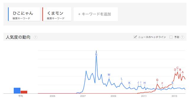Google Trend比較