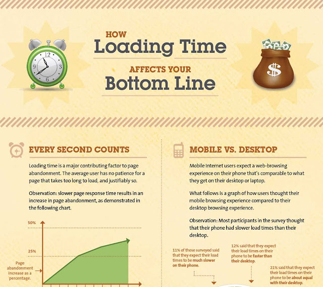 How Loading Time Affects Your Bottom Line