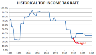 The history of income tax in the US,tax, incom tax, degree, job, work, business