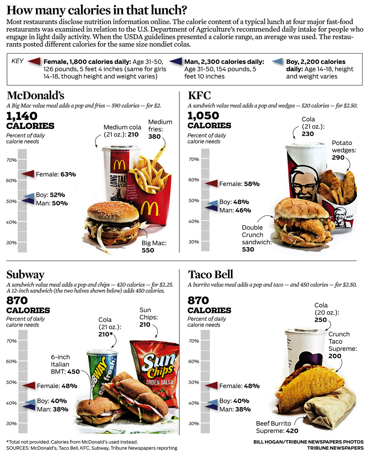 mcdonalds vs burger king nutrition
