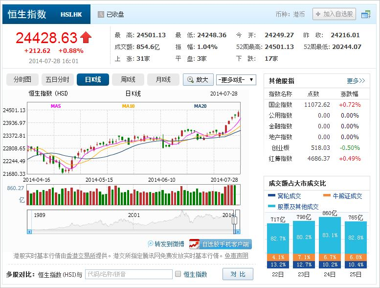 中国株コバンザメ投資 香港ハンセン指数20140728