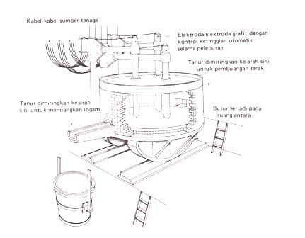 dapur elektro