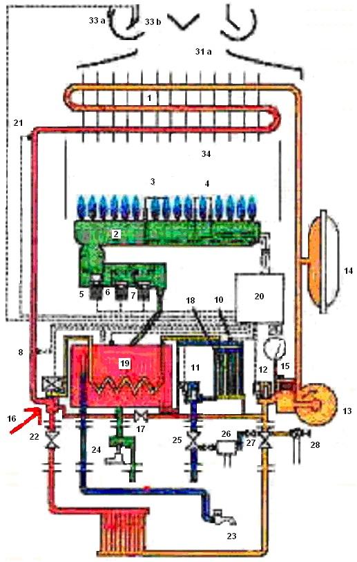 Comprar electrodom sticos en espa a caldera ferroli - Calentador gas ciudad ...
