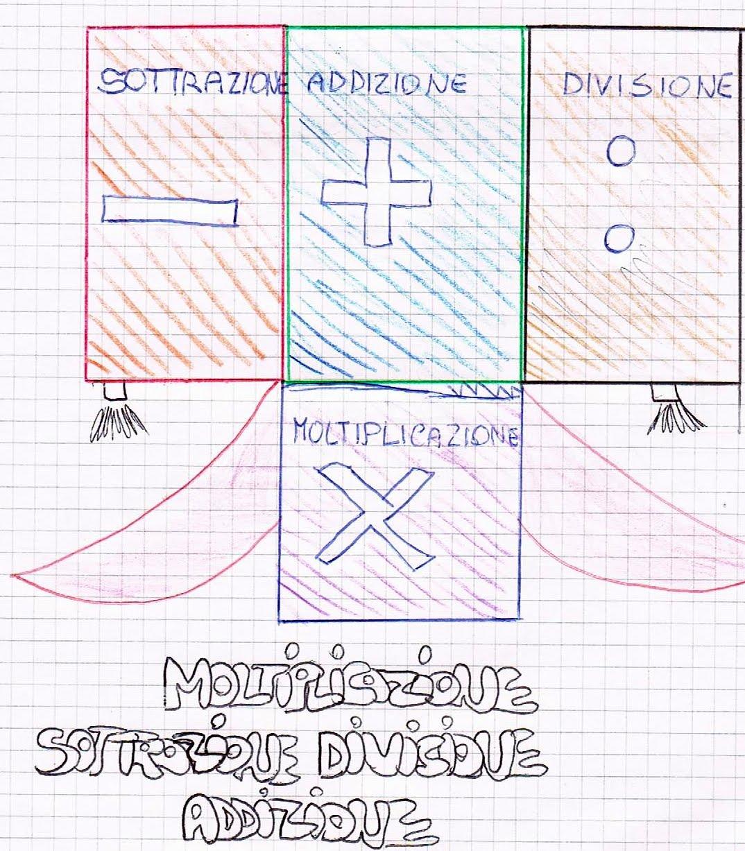 Conosciuto Diagramma di flusso per lo svolgimento delle divisioni a due cifre. AG13