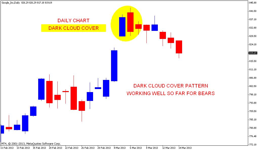 Dark cloud cover in forex
