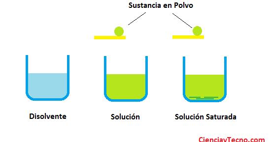 Solubilidad e insolubilidad   Química de los Hidrocarburos