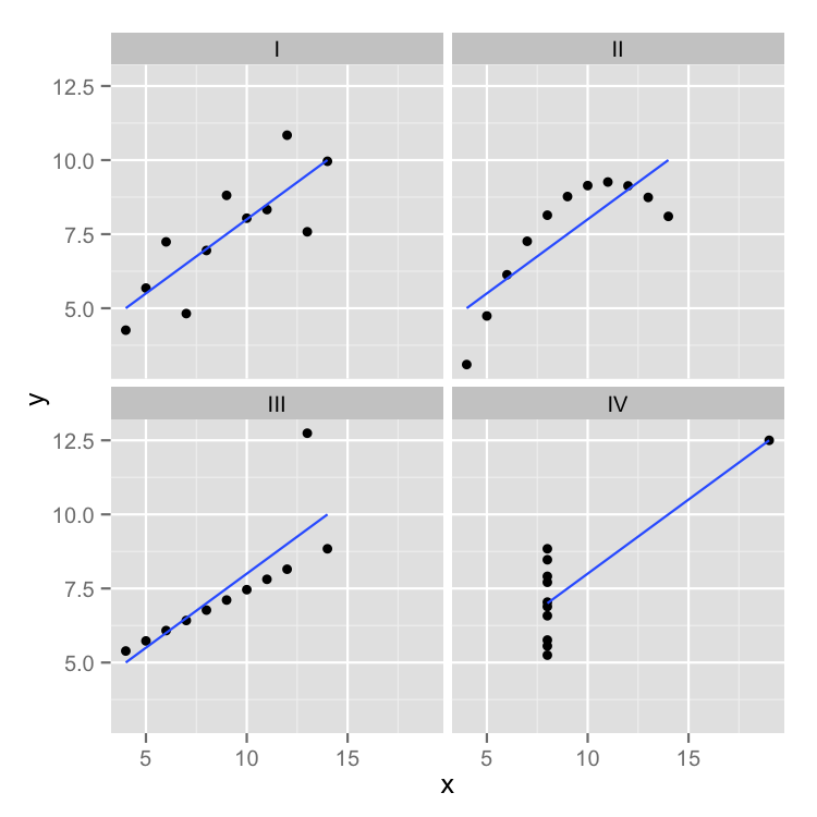 Using and Abusing Data Visualization: Anscombe's Quartet and Cheating Bonferroni