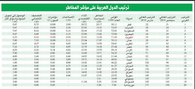 الكويت تتراجع 10 مراتب عالمياً على مؤشر مخاطر الدولة