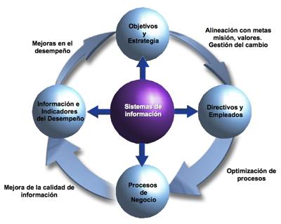 elementos de un objetivo: