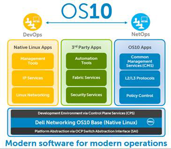 Dell-Open-Networking-software