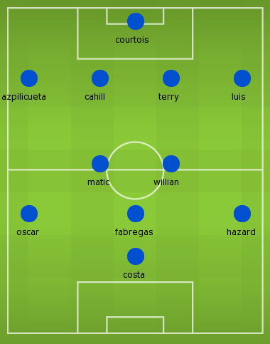 Possible starting lineup of Chelsea next season