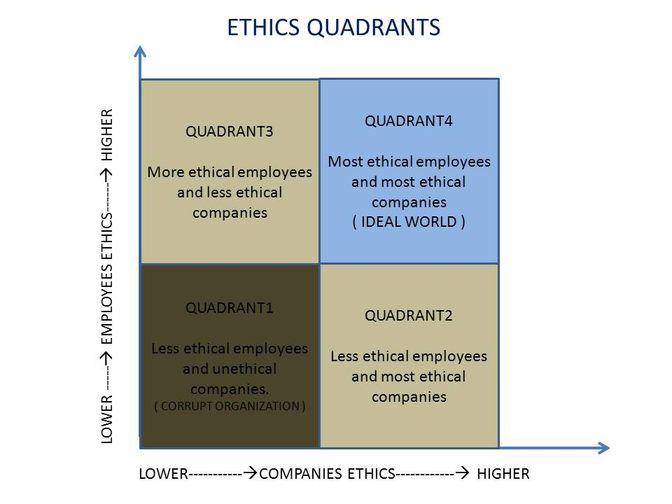 Business ethic approuches to the customers