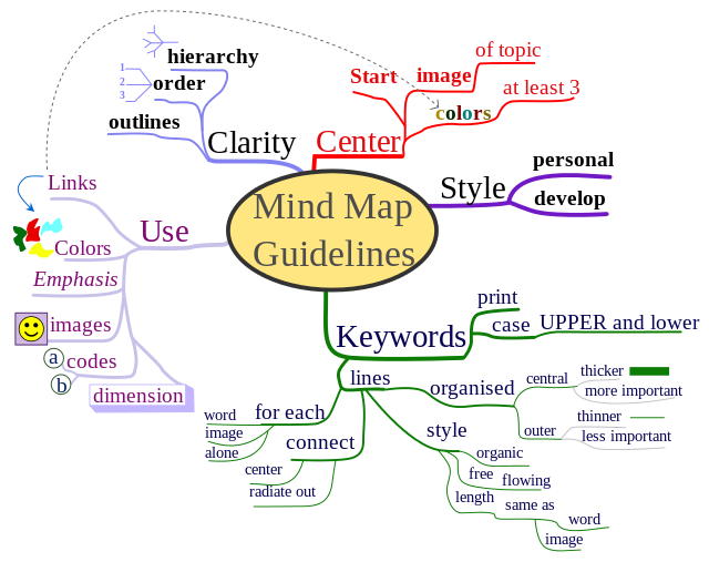 tony buzan Mind Map