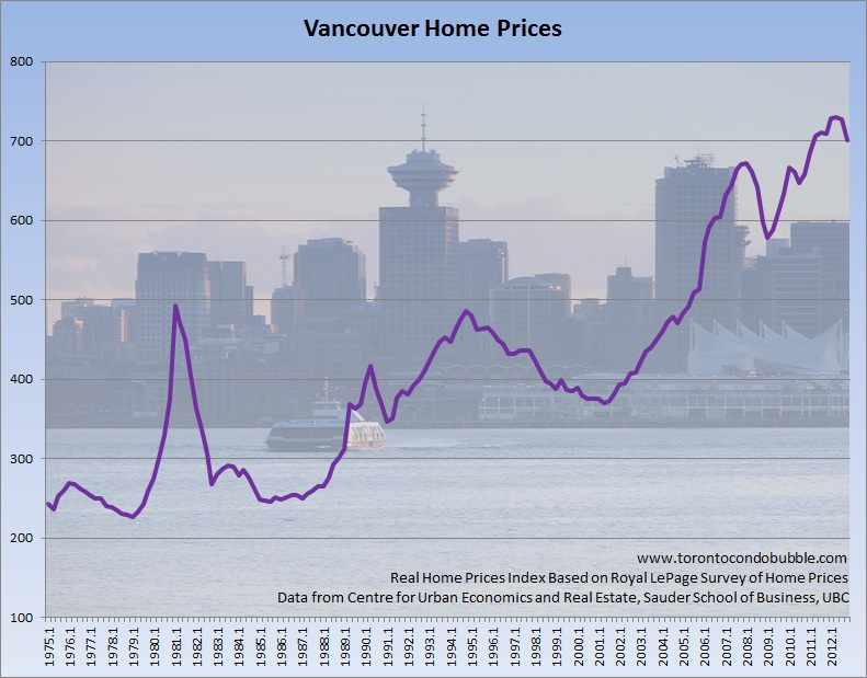 vancouver home prices adjusted for inflation graph