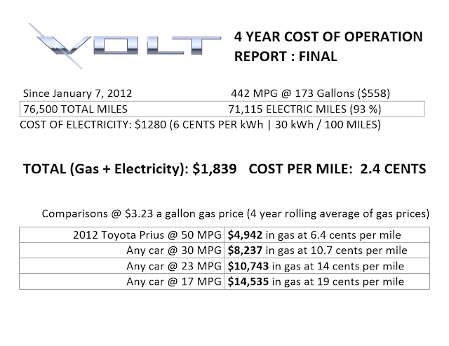 Chevy Volt Lease Cost >> My Chevy Volt