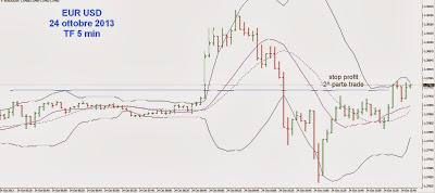 Come anticipare l'entrata per ridurre il rischio: esempio pratico su EUR/USD 3