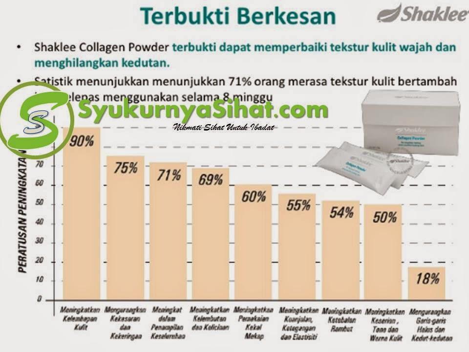 Statistik penggunaan kolagen