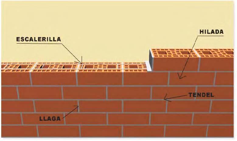 Reparaci n casera alba iler a como hacer una pared de - Como revocar una pared de ladrillo hueco ...
