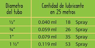 Instalaciones electricas residenciales - cantidad de lubricante