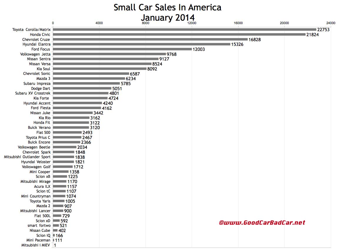 USA small car sales chart January 2014