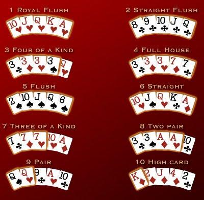 Urutan Kartu Pada Permainan Poker