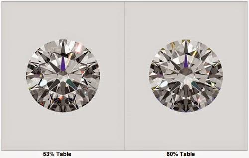 JANNPAUL BLOGS A Diamonds Table Size - Diamond table size