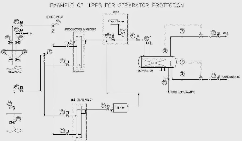 instrumentation  high integrity pressure protection system  hipps