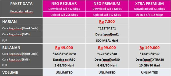 Harga Paket Internet Smartfren Terbaru Connex Neo Unlimited