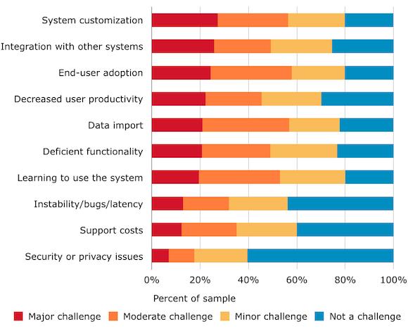 Key CRM Challenges 2014