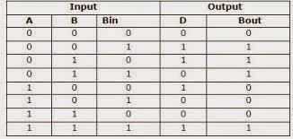 Circuit Diagram For Full Subtractor | Java Tutorials And Projects Subtractor Half And Full Subtractor