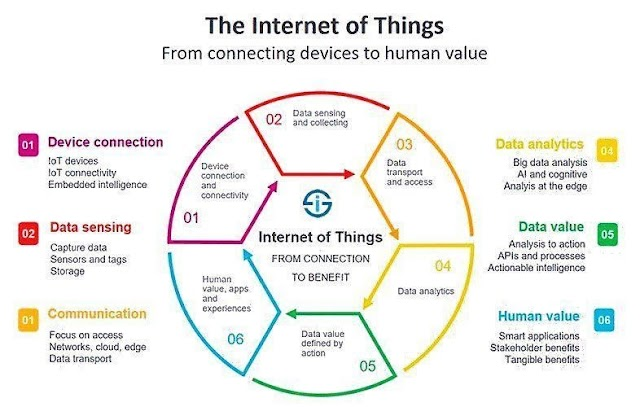 The #IoT connecting devices to human values