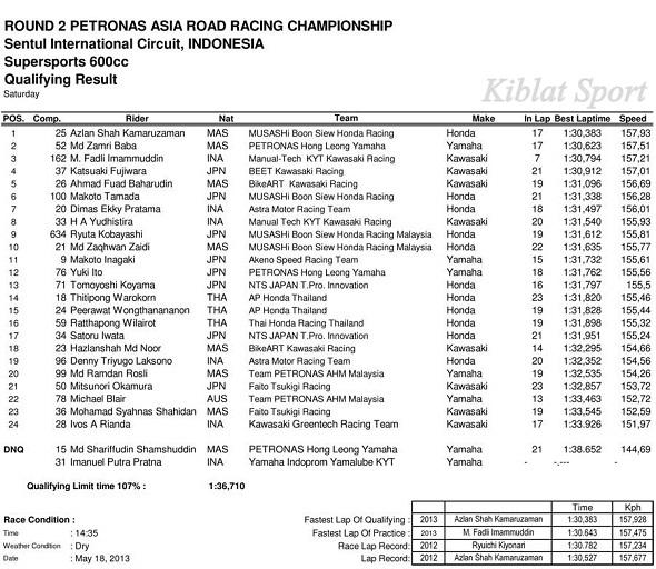 Hasil Kualifikasi SUPERSPORT 600cc ARRC Sentul 2013