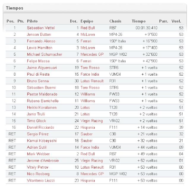 Resultados F1 GP Monza 2011