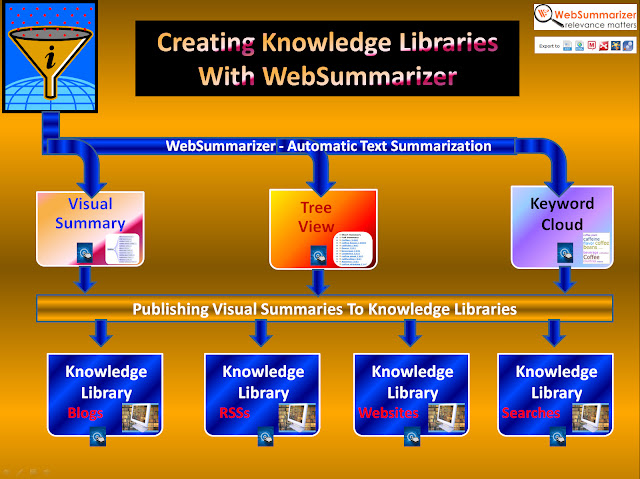 Creating Knowledge Libraries with WebSummarizer