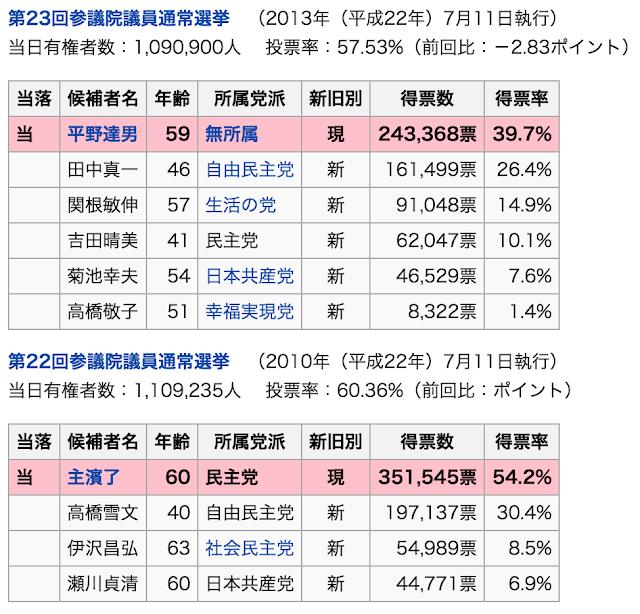 参院岩手補選過去選挙結果平野達男氏の枠を争う戦い。