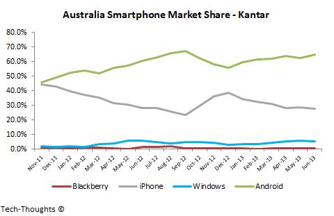 Kantar Australia Smartphone Market Share