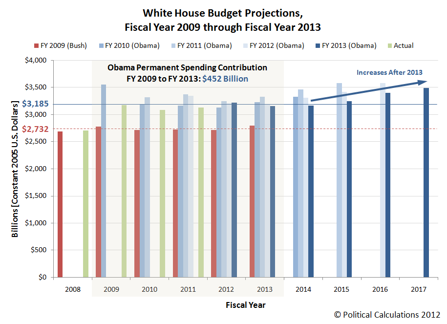 White House Budget Projections, Fiscal Year 2009 through Fiscal Year 2013