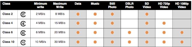 تعرف على كيفية أنتقاء كارت ميمورى و معاني الرموز المتواجدة في بطاقات الذاكرة SD card قبل شرائها Gh