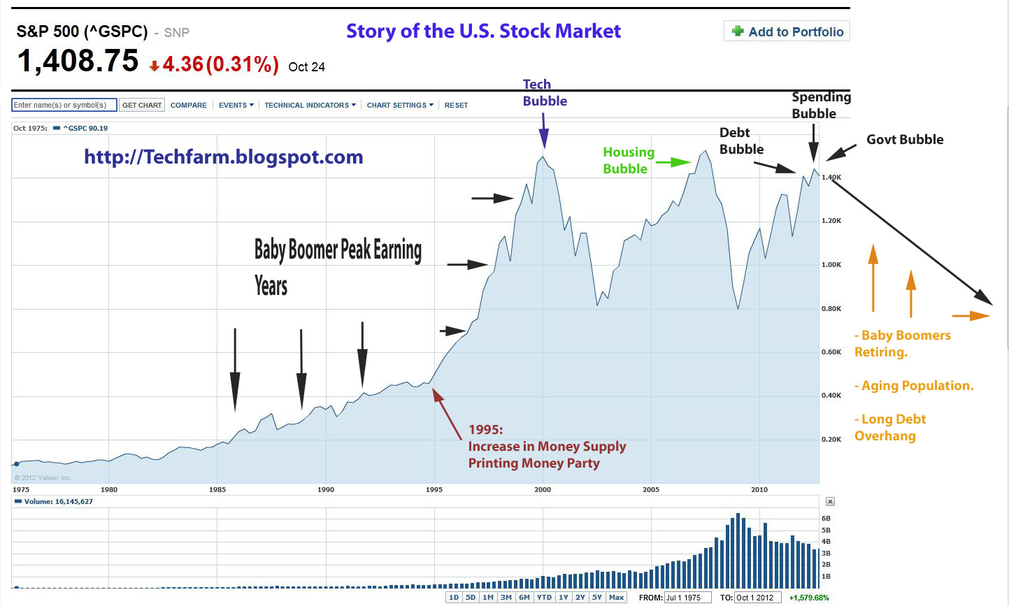The tech farm story of u s stock market in one chart 1975 to 2035