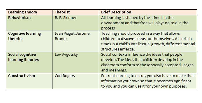 comparing theorists Two of the most recognized cognitive psychologists, jean piaget and lev vygotsky, developed theories that addressed cognitive development and.