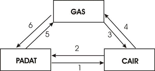 Pengertian, Ciri-Ciri dan Contoh Perubahan Fisika dan Kimia