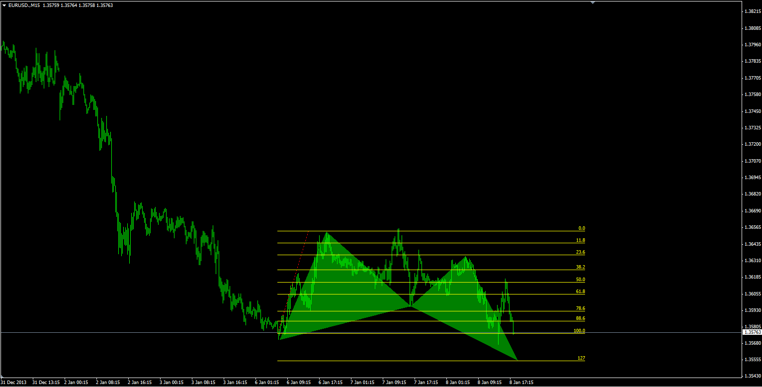 butterfly bullish emerges on EURUSD