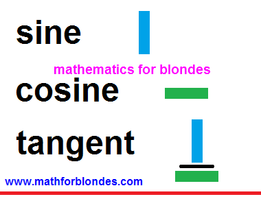 Trigonometric functions. Sine, cosine, tangent. Mathematics for blondes.
