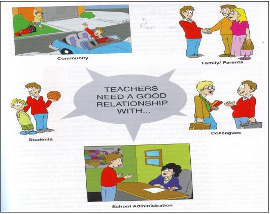 Gambar 4. Relasi GuruBK dengan Pihak Terlibat