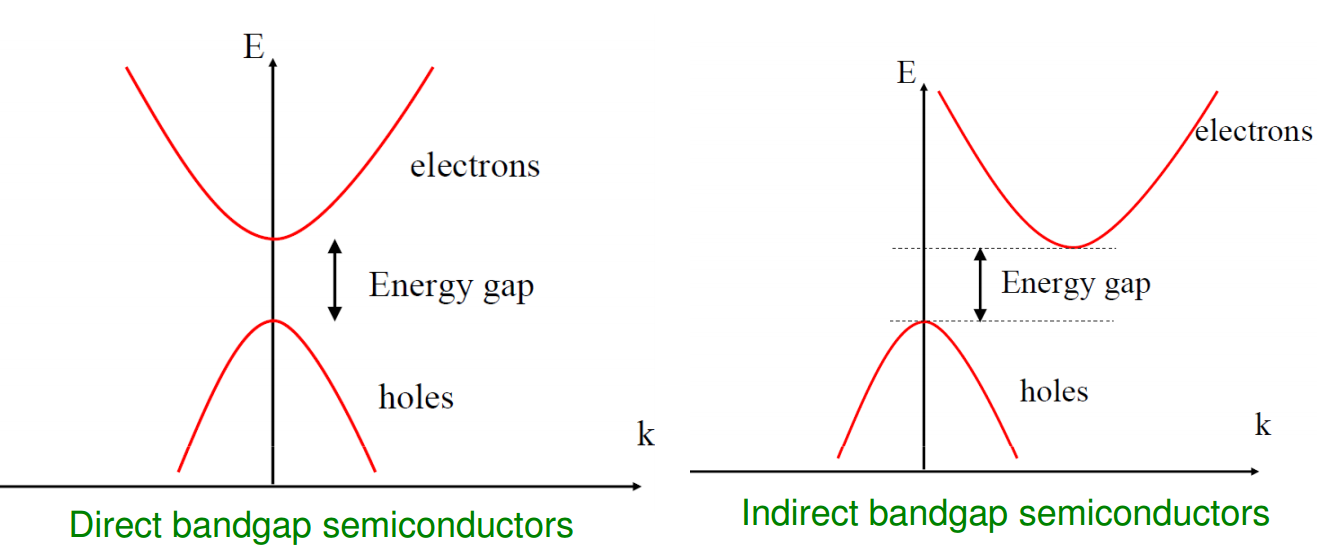 semiconductors band gap of germanium and Band gaps of the dsbg9 database, which consists of nine semiconductors,  namely, c (diamond), gaas, ge, inas  insb, mgo, si, sic, and zno.