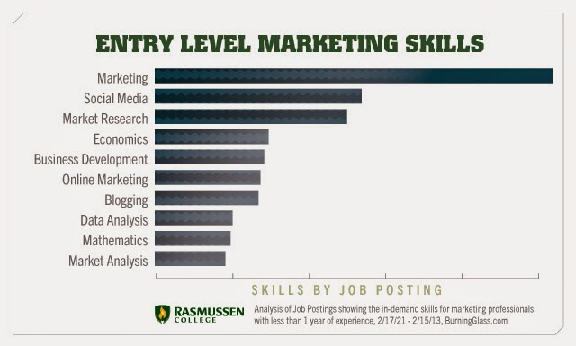 list of marketing skill must be owned by marketer and